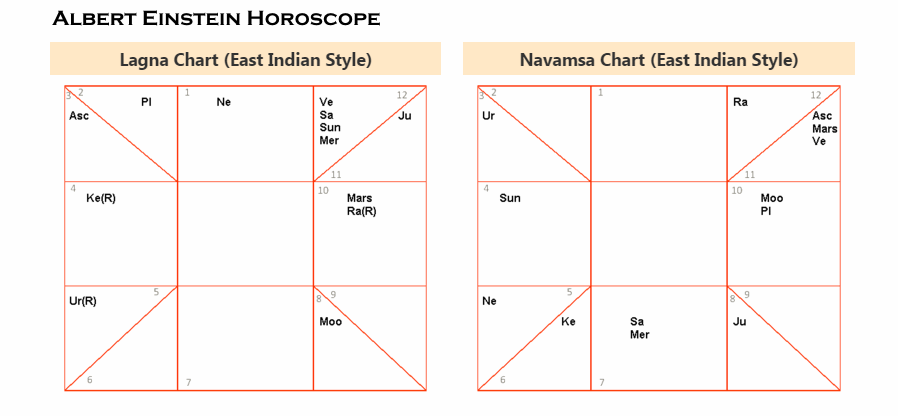free personalised horoscope based on date of birth