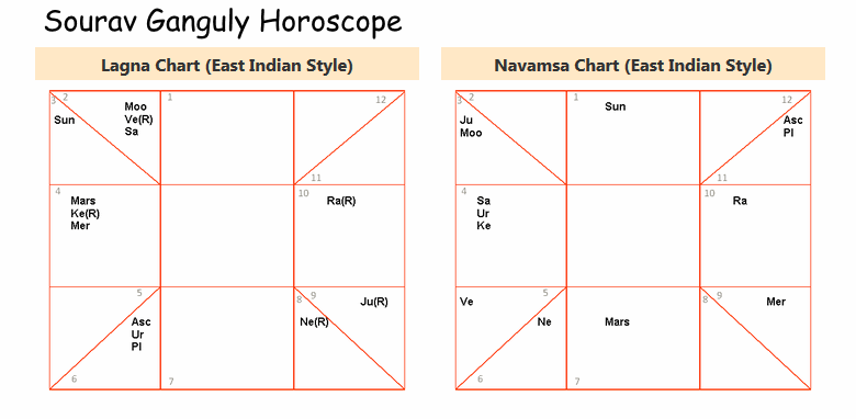 Online Free Horoscope 40 Pages Report