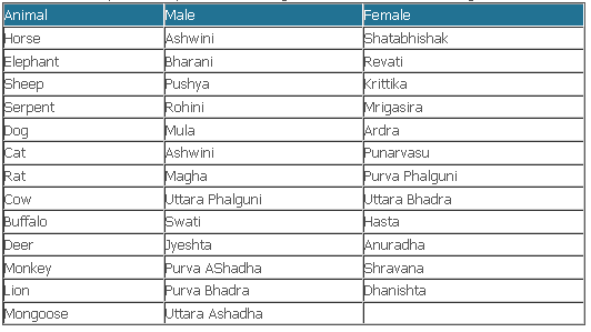 Nakshatra match table